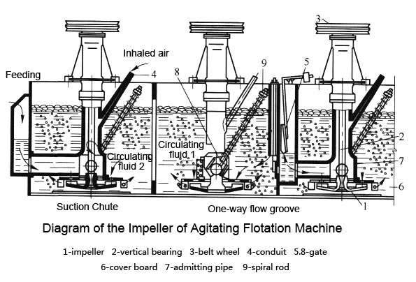 flotation_machine