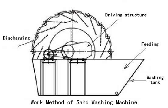 Sand Washer Sand Washing Machine Sand Washing Plant Sand