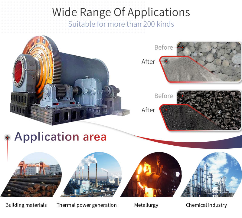 call mill applications and applicable materials